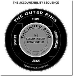 AccountabilitySequence